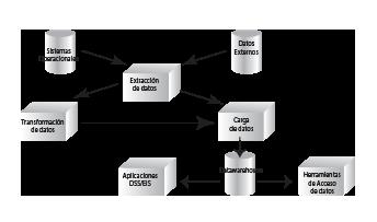 dataware